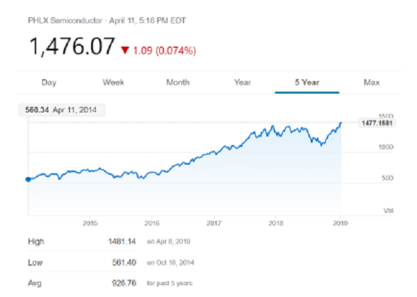 但在海外,标普500的IT行业指数表现十分强势,同时,跟踪半导体产业链的股票价格指数——SOX指数——本周创出了历史新高!希望投资人留意的是:这是在智能手机出货量负增长环境下的历史新高!